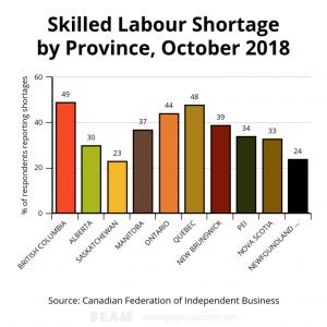 Tuyển dụng việc làm Canada tăng cao kỷ lục