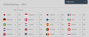 Bảng xếp hạng hộ chiếu quyền lực thế giới