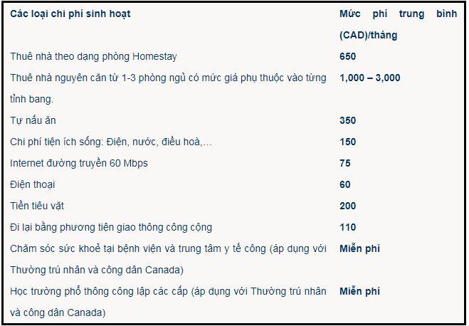 Muc Chi Phi Sinh Hoat Tai Canada Nhu The Nao