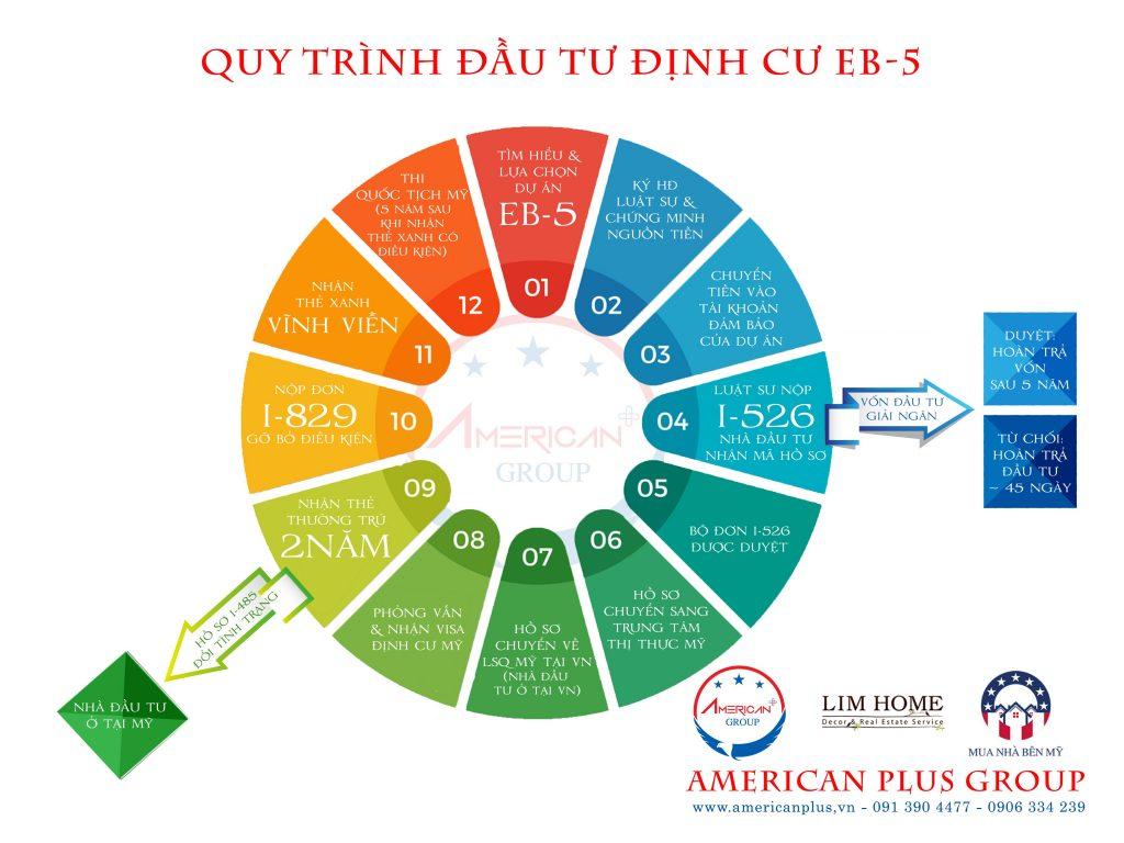 Xu Huong Dau Tu Dinh Cu My 2019 Duoc Chinh Phu My Bao Tro