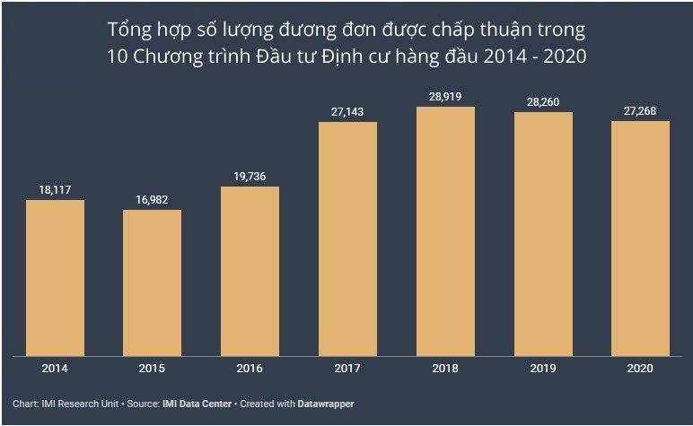 10 Chuong Trinh Dau Tu Dinh Cu Hang Dau Hon 100.000 Nhà đầu Tư được Chấp Thuận Chỉ Trong 4 Năm Qua
