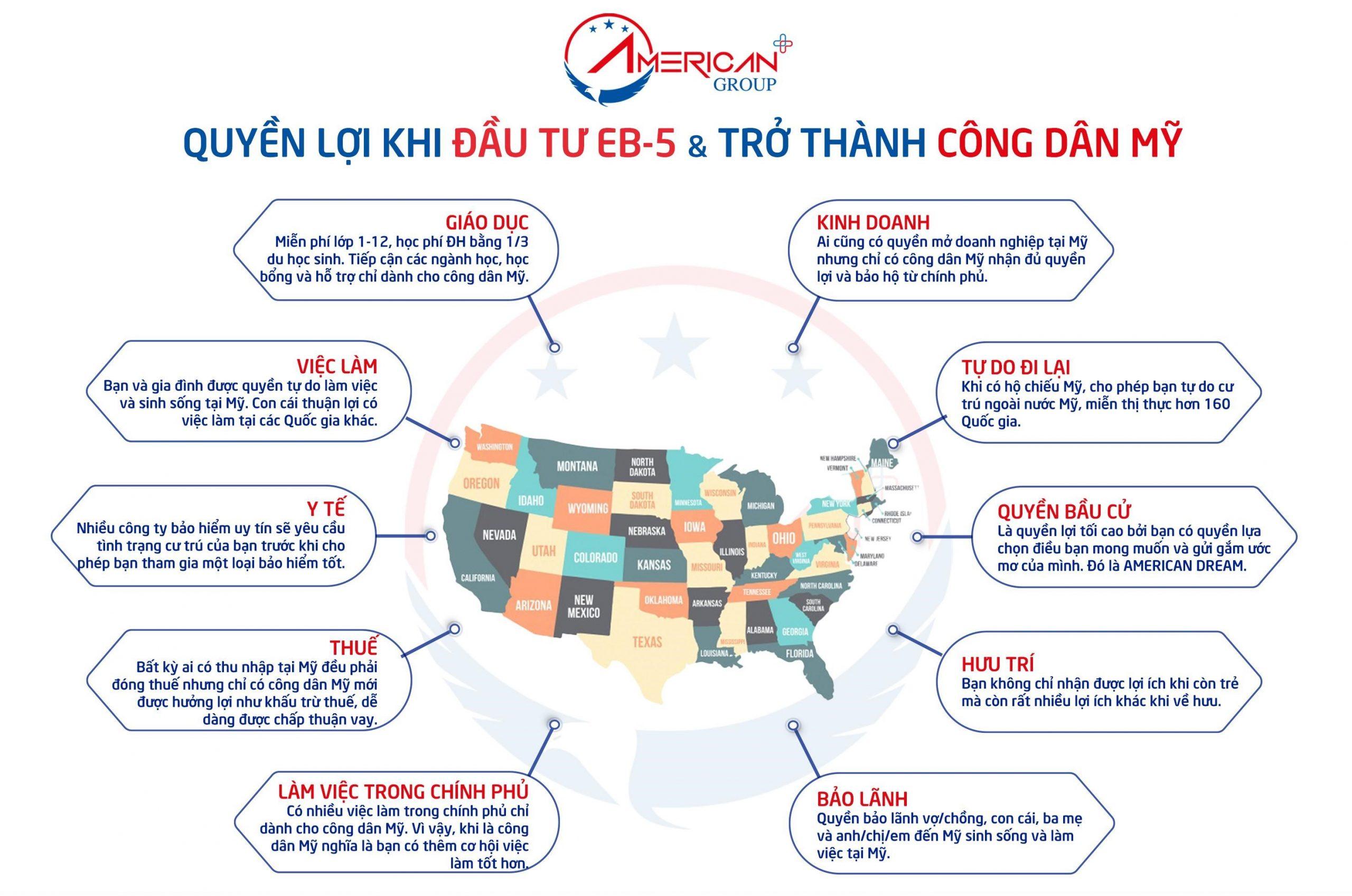 10 Lợi Ích khi đầu tư EB-5 và nhận quốc tịch
